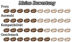 zuiano_coffee_bewertung